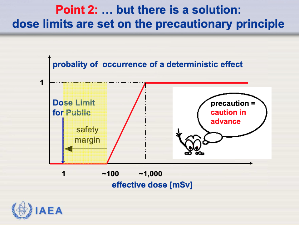 Point 2: ; but there is a solution: dose limits are set on the precautionary principle