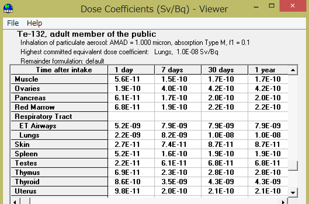 ICRP Database of dose coefficientsでのTeの線量換算係数